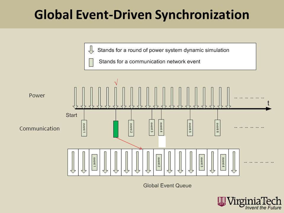 Global Event-Driven Synchronization 25 Power Communication