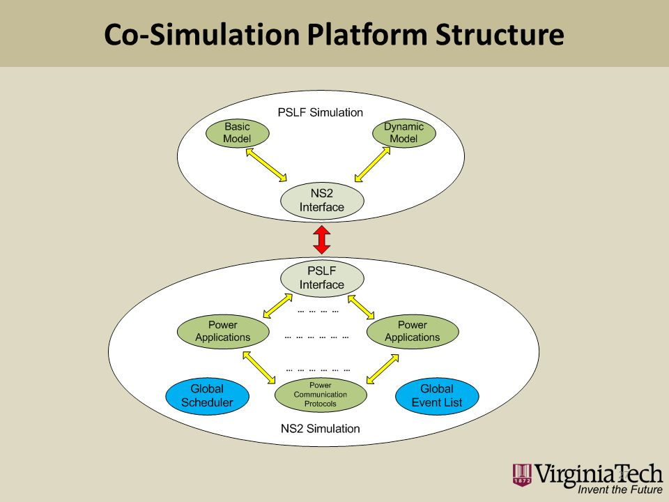 Co-Simulation Platform Structure 27