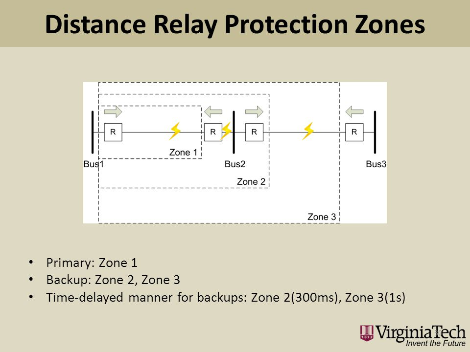 Distance Relay Protection Zones Primary: Zone 1 Backup: Zone 2, Zone 3 Time-delayed manner for backups: Zone 2(300ms), Zone 3(1s) 30