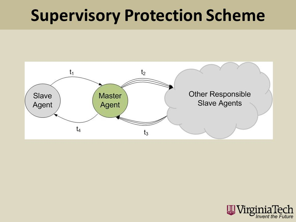 Supervisory Protection Scheme 33
