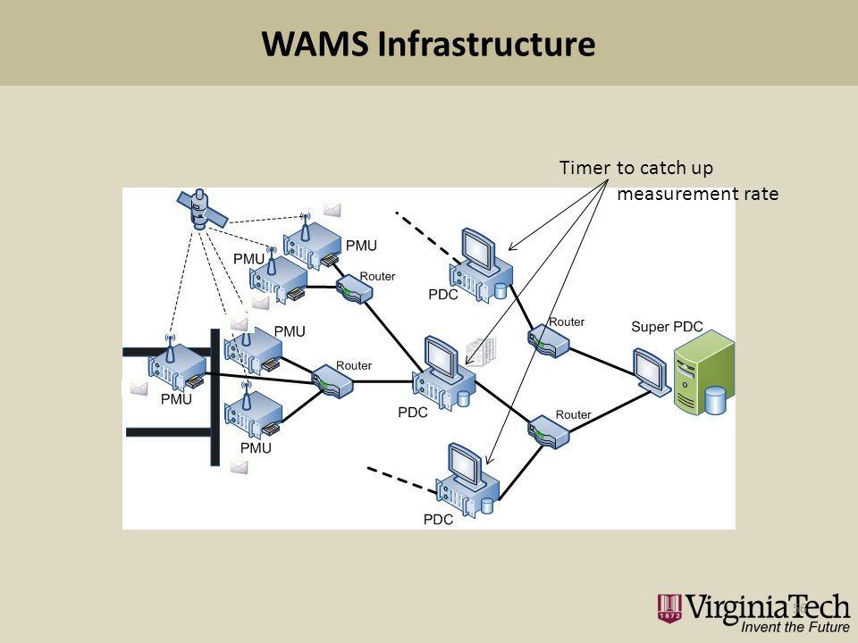 WAMS Infrastructure 56 Timerto catch up measurement rate