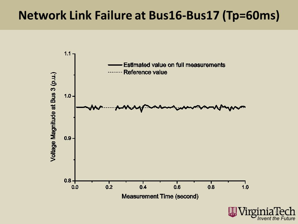 Network Link Failure at Bus16-Bus17 (Tp=60ms) 63