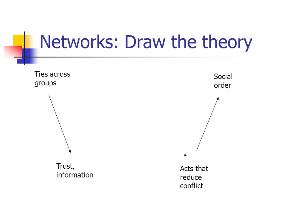 Networks: Draw the theory Ties across groups Trust, information Acts that reduce conflict Social order