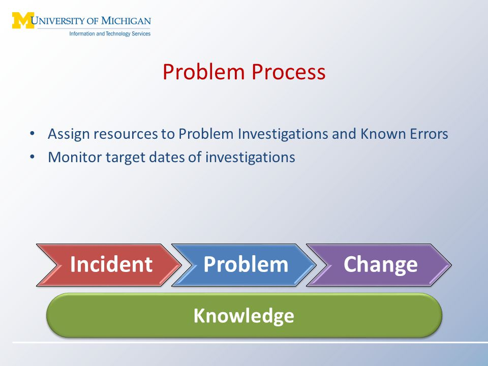 Problem Process Assign resources to Problem Investigations and Known Errors Monitor target dates of investigations Knowledge IncidentProblemChange