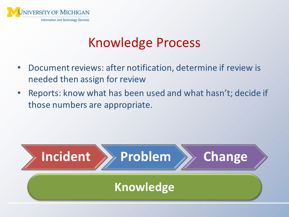 Knowledge Process Document reviews: after notification, determine if review is needed then assign for review Reports: know what has been used and what