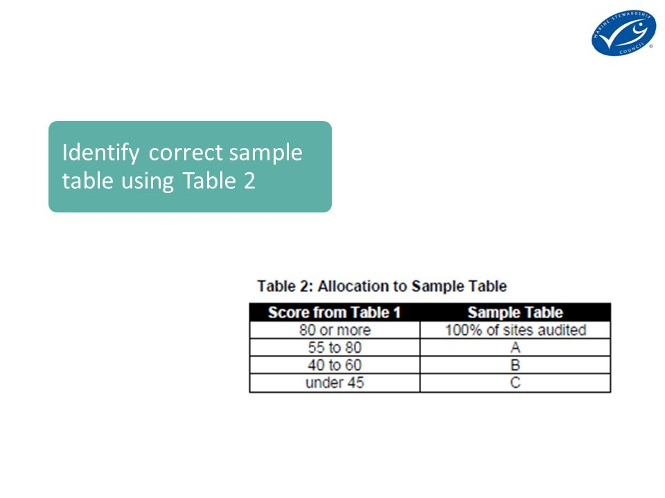 Identify correct sample table using Table 2