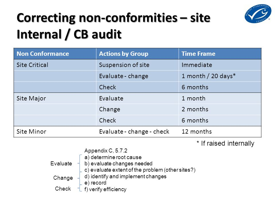 Correcting non-conformities – site Internal / CB audit Non ConformanceActions by GroupTime Frame Site CriticalSuspension of siteImmediate Evaluate - change1 month / 20 days* Check6 months Site MajorEvaluate1 month Change2 months Check6 months Site MinorEvaluate - change - check12 months Appendix C, 5.7.2 a) determine root cause b) evaluate changes needed c) evaluate extent of the problem (other sites?) d) identify and implement changes e) record f) verify efficiency Evaluate Change Check * If raised internally
