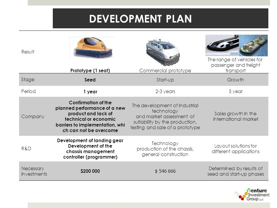 DEVELOPMENT PLAN Result Prototype (1 seat) Commercial prototype The range of vehicles for passenger and freight transport Stage Seed Start-upGrowth Period 1 year 2-3 years5 year Company Confirmation of the planned performance of a new product and lack of technical or economic barriers to implementation, whi ch can not be overcome The development of industrial technology and market assessment of suitability by the production, testing and sale of a prototype Sales growth in the international market R&D Development of landing gear Development of the chassis management controller (programmer) Technology production of the chassis, general construction Layout solutions for different applications Necessary investments $200 000 $ 546 666 Determined by results of seed and start-up phases