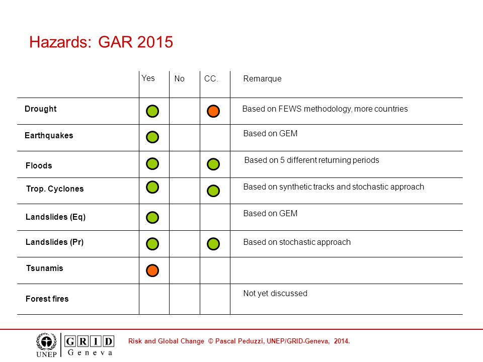 Risk and Global Change © Pascal Peduzzi, UNEP/GRID-Geneva, 2014. Hazards: GAR 2015 Yes NoRemarque Earthquakes Based on GEM Landslides (Eq) Based on GE