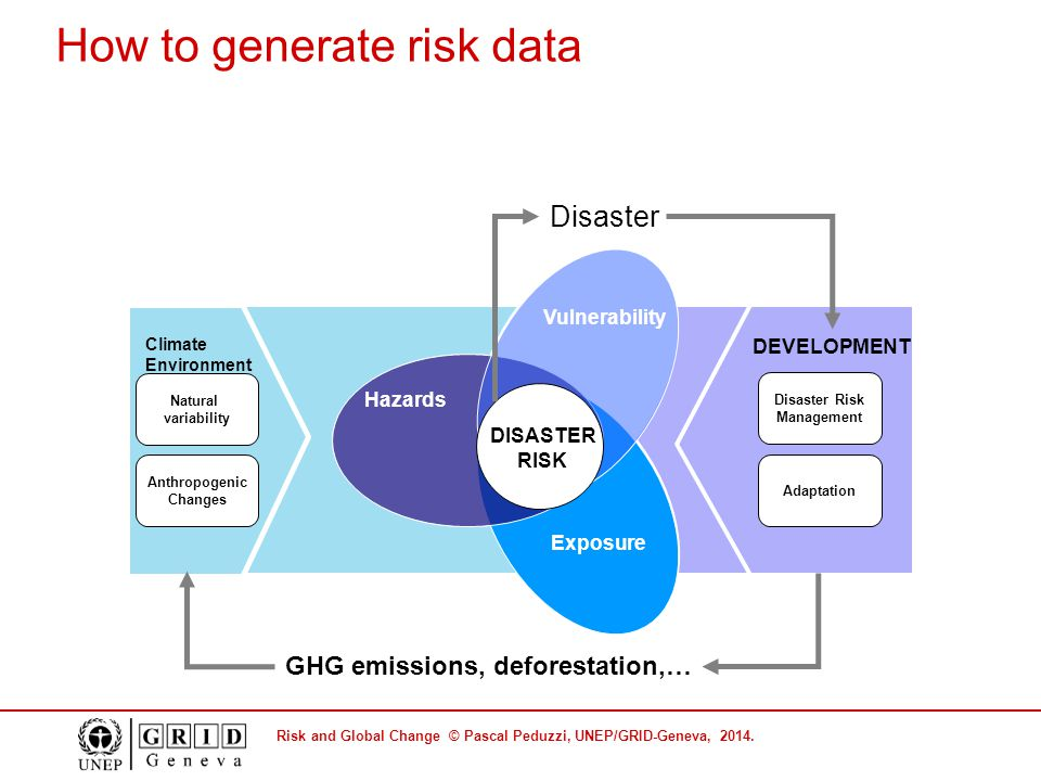 Risk and Global Change © Pascal Peduzzi, UNEP/GRID-Geneva, 2014. Exposure Hazards Vulnerability Natural variability Anthropogenic Changes Climate Envi