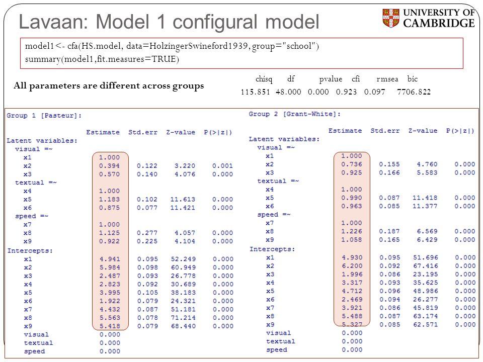 Lavaan: Model 1 configural model chisq df pvalue cfi rmsea bic 115.851 48.000 0.000 0.923 0.097 7706.822 model1<- cfa(HS.model, data=HolzingerSwinefor