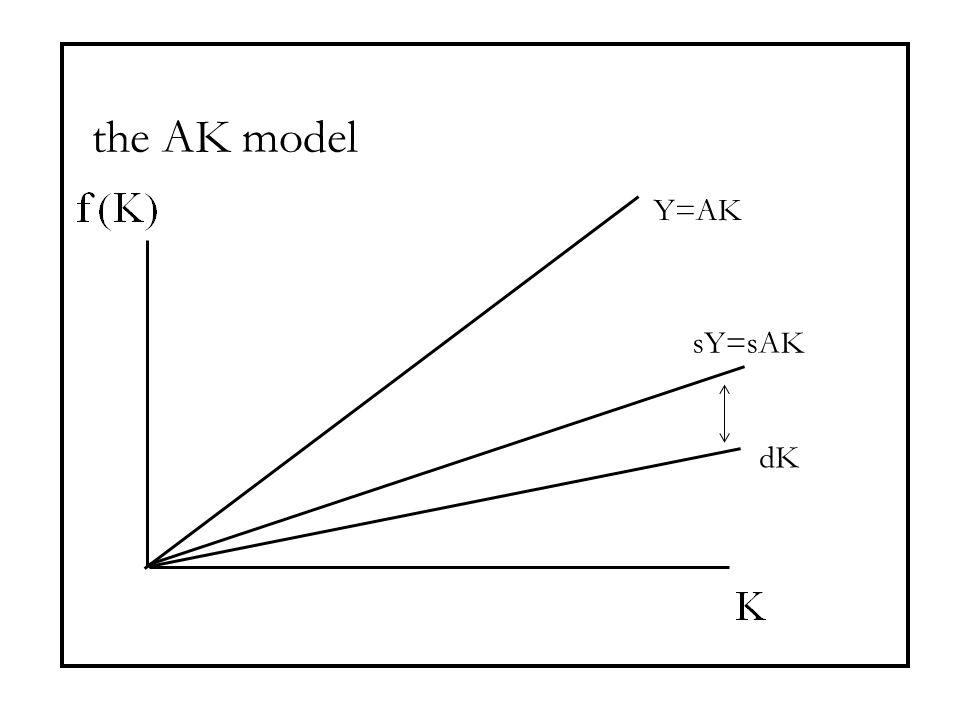 the AK model Y=AK sY=sAK dK