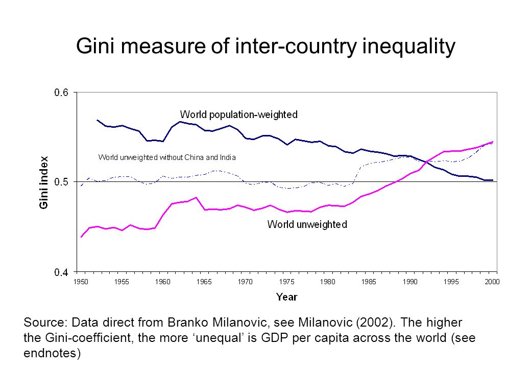 Gini measure of inter-country inequality Source: Data direct from Branko Milanovic, see Milanovic (2002). The higher the Gini-coefficient, the more 'u
