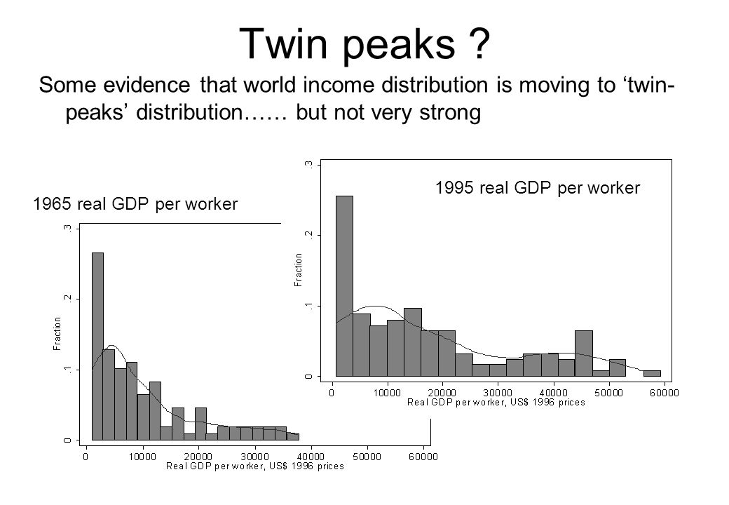 Twin peaks ? Some evidence that world income distribution is moving to 'twin- peaks' distribution…… but not very strong 1965 real GDP per worker 1995
