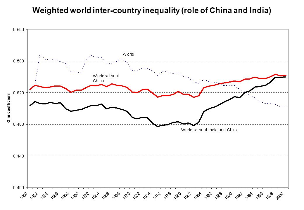 Weighted world inter-country inequality (role of China and India)
