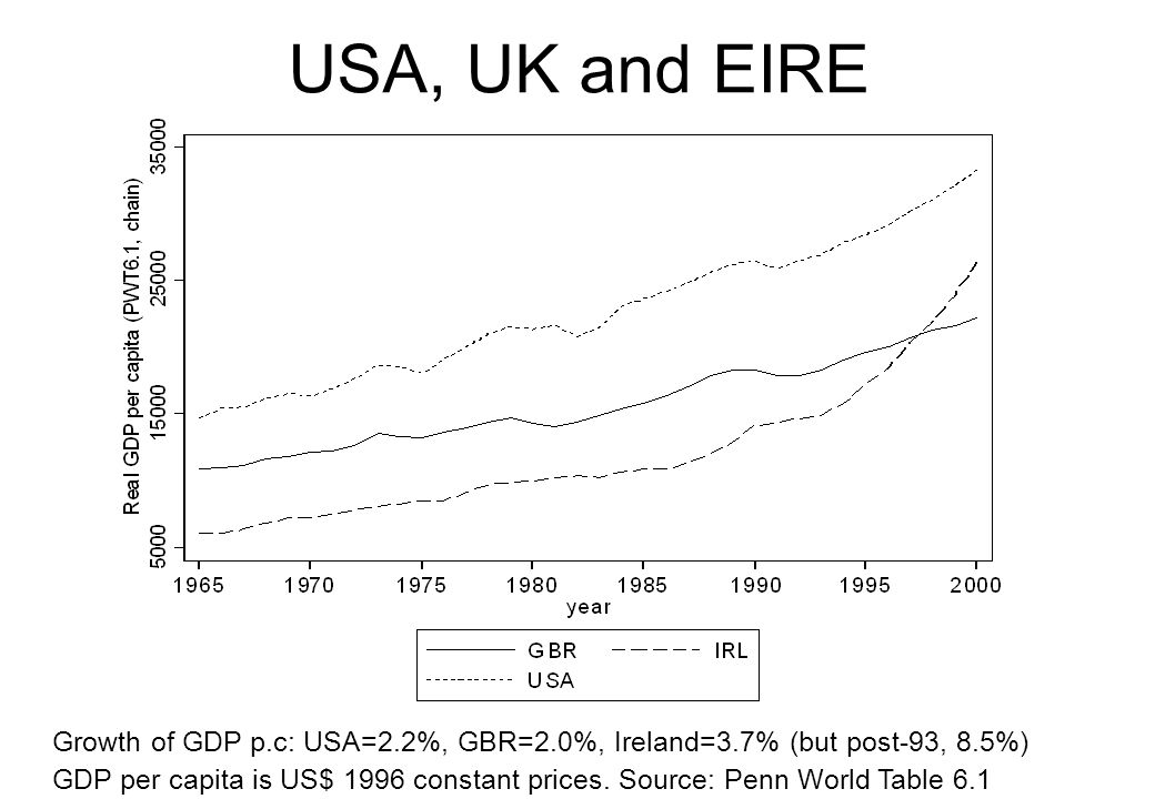Solow's surprise* Solow's model states that investment in capital cannot drive long run growth in GDP per worker Need technological change (growth in A) to avoid diminishing returns to capital Easterly (2001) argues that capital fundamentalism view widely held in World Bank/IMF from 60s to 90s, despite lessons of Solow model Policy lesson: don't advise poor countries to invest without due regard for technology and incentives * This is title of Chapter 3 in Easterly (2001), which is worth a quick read for controversy surrounding growth models and development issues