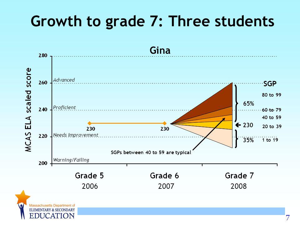 8 Advanced Proficient Needs Improvement Warning/Failing Growth to grade 7: Three students Harry  244 25% 75% 200620072008