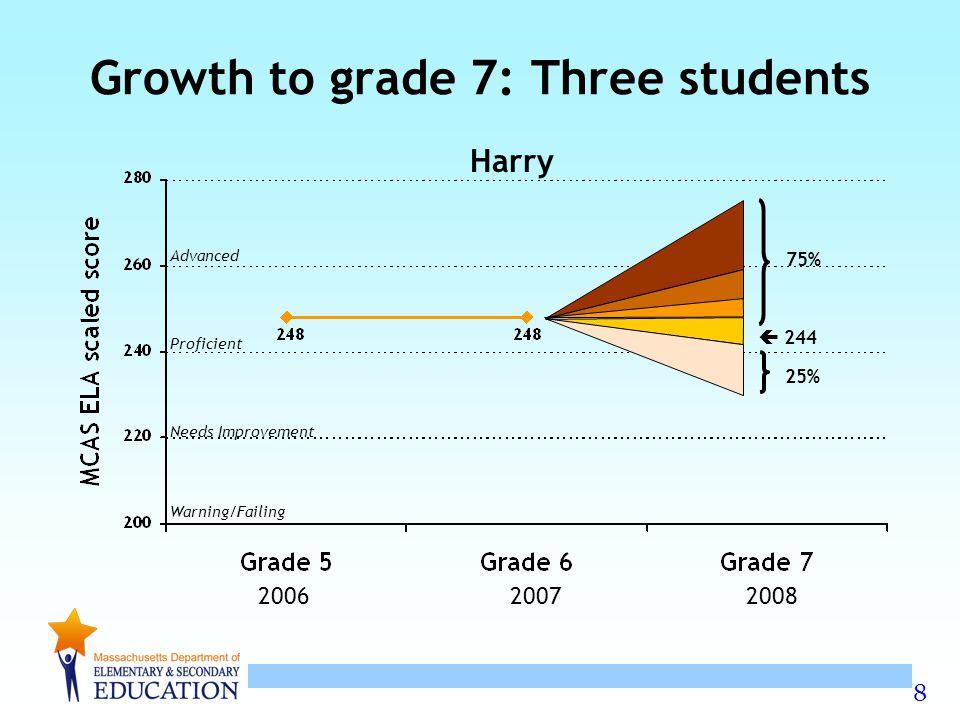 9 Advanced Proficient Needs Improvement Warning/Failing Growth to grade 7: Three students Ivy  226 8% 92% 200620072008