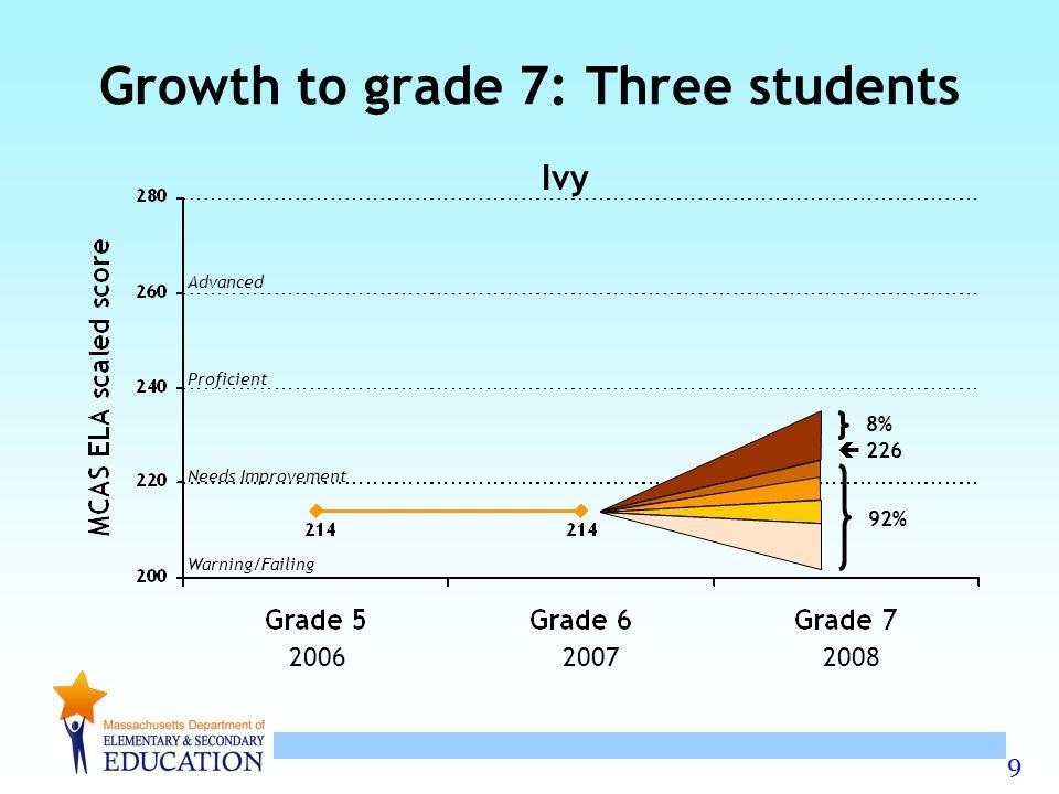 10 Advanced Proficient Needs Improvement Warning/Failing Growth to grade 7: Three students Gina, Harry, and Ivy Harry Gina Ivy 200620072008