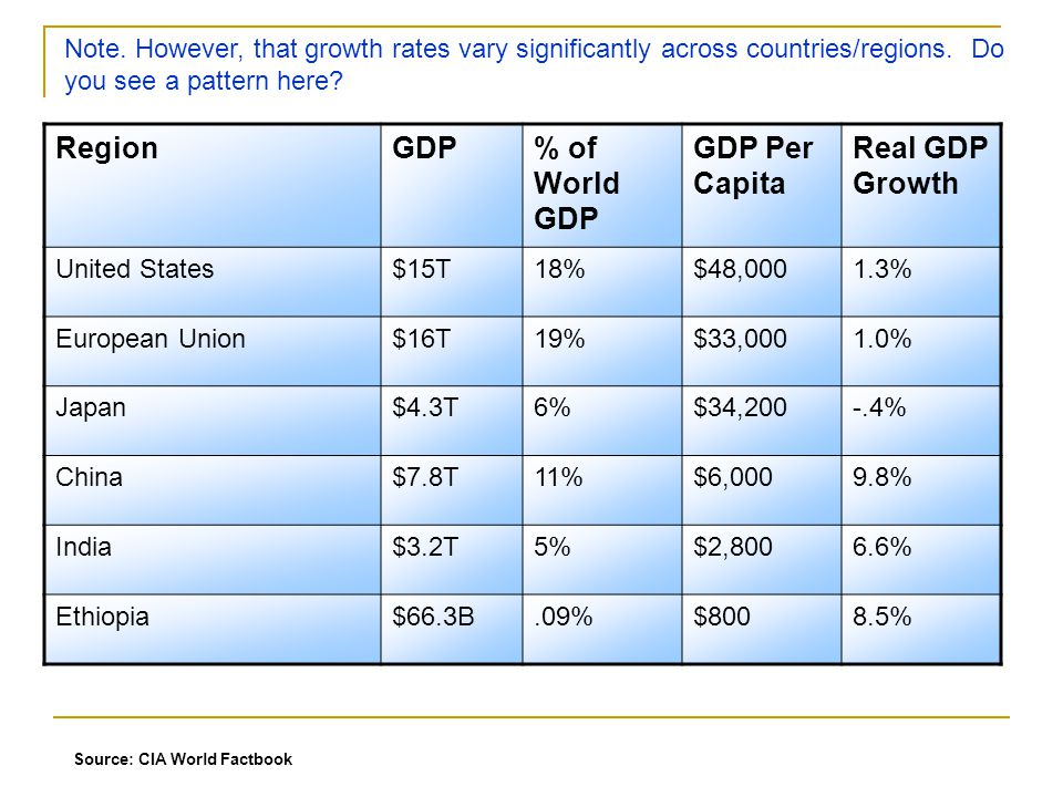 At the current trends, the standard of living in China will surpass that of the US in 25 years.