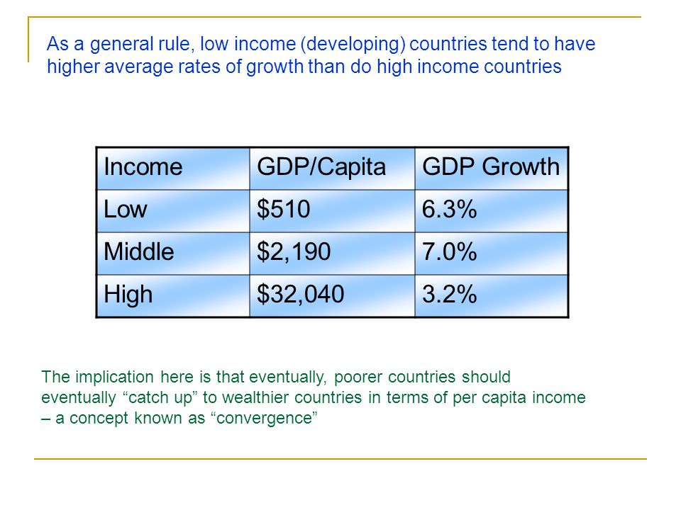 Just to make sure, lets check our numbers… In our example… The evolution of capital per capita…