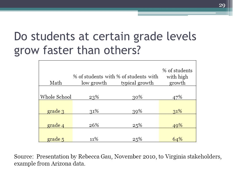 Do students at certain grade levels grow faster than others.