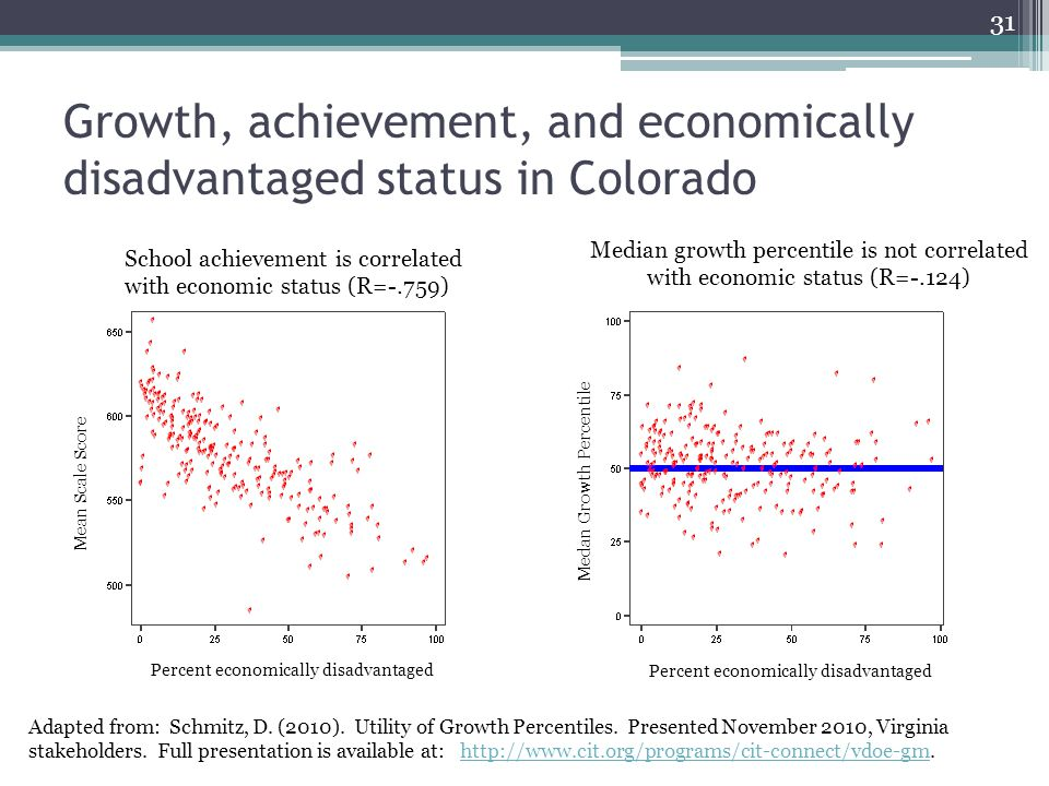 Growth, achievement, and economically disadvantaged status in Colorado School achievement is correlated with economic status (R=-.759) Median growth percentile is not correlated with economic status (R=-.124) Adapted from: Schmitz, D.