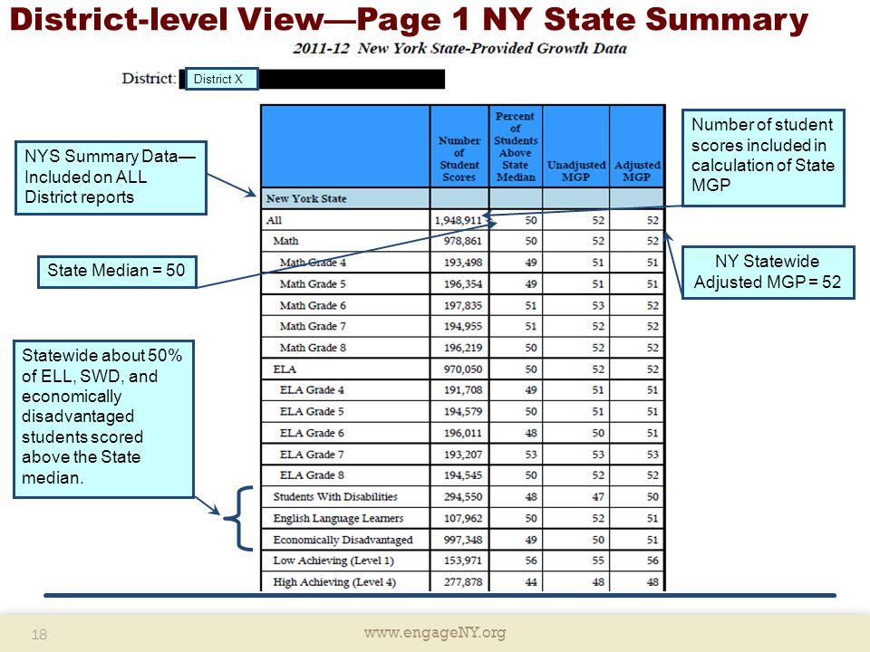 www.engageNY.org 18 www.engageNY.org 18 District-level View—Page 1 NY State Summary NYS Summary Data— Included on ALL District reports Number of student scores included in calculation of State MGP NY Statewide Adjusted MGP = 52 State Median = 50 District X Statewide about 50% of ELL, SWD, and economically disadvantaged students scored above the State median.