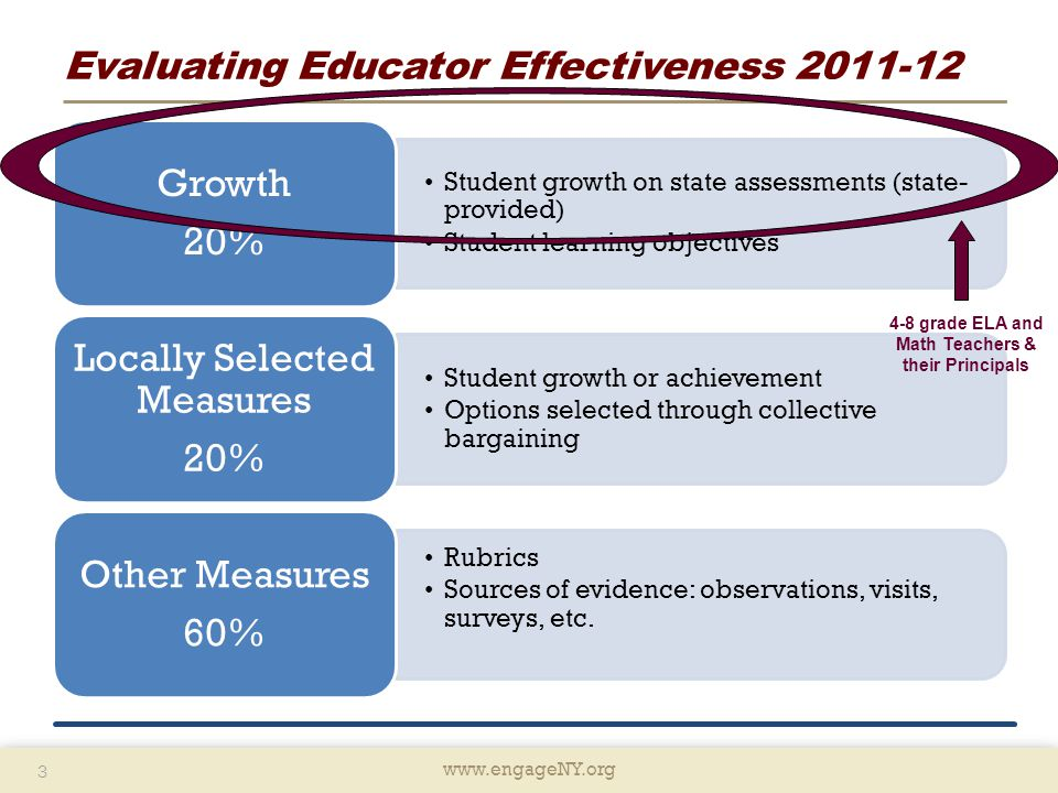 www.engageNY.org 3 3 Evaluating Educator Effectiveness 2011-12 Student growth on state assessments (state- provided) Student learning objectives Growth 20% Student growth or achievement Options selected through collective bargaining Locally Selected Measures 20% Rubrics Sources of evidence: observations, visits, surveys, etc.