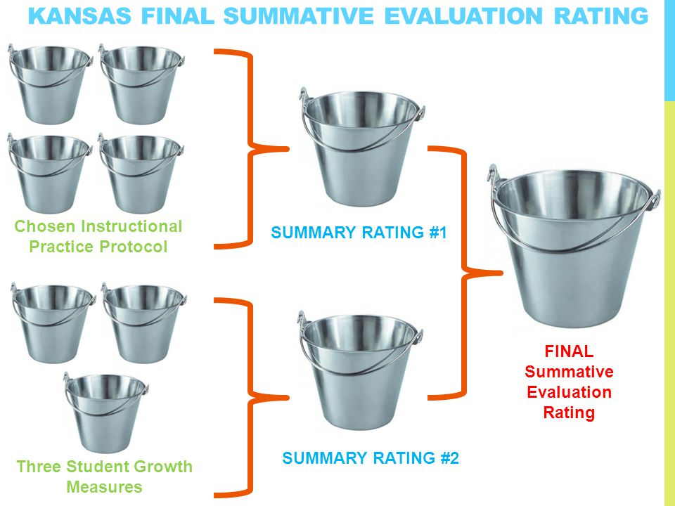 KANSAS FINAL SUMMATIVE EVALUATION RATING Three Student Growth Measures Chosen Instructional Practice Protocol FINAL Summative Evaluation Rating SUMMARY RATING #1 SUMMARY RATING #2