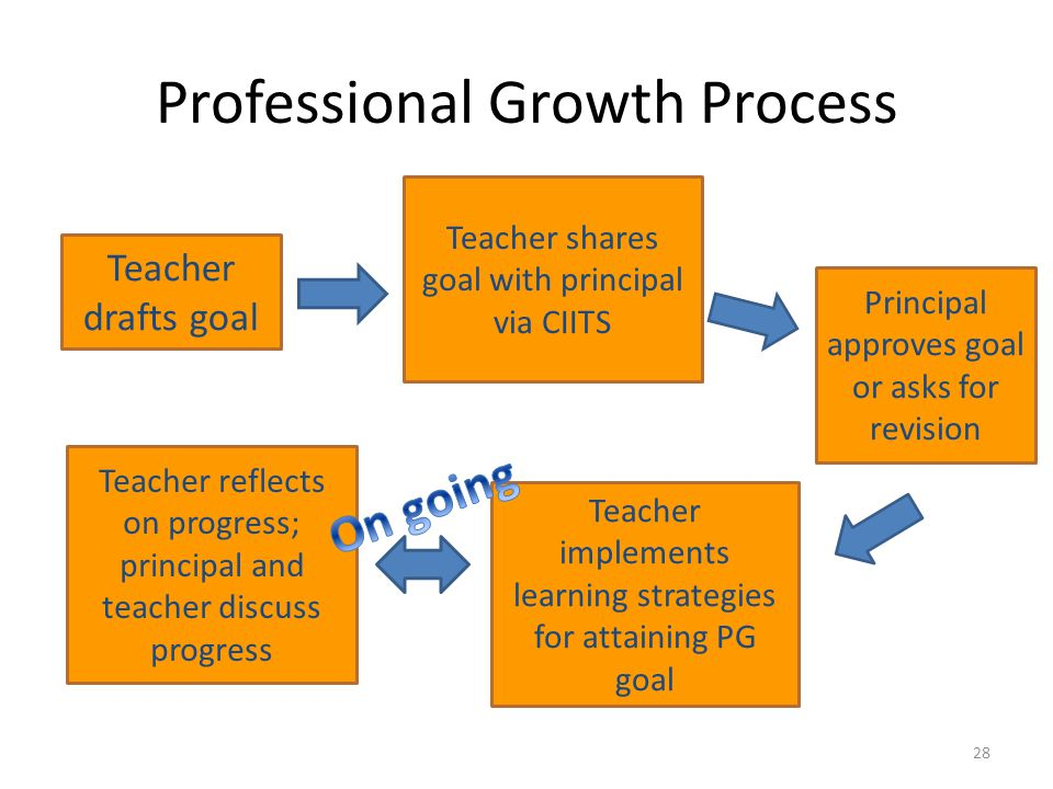 Professional Growth Process 28 Principal approves goal or asks for revision Teacher drafts goal Teacher reflects on progress; principal and teacher di