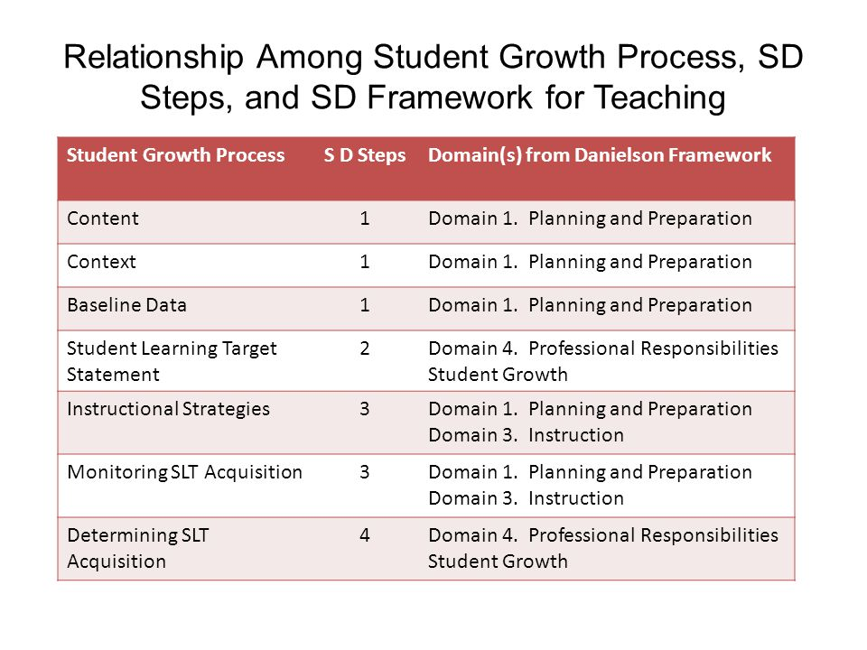 Relationship Among Student Growth Process, SD Steps, and SD Framework for Teaching Student Growth ProcessS D StepsDomain(s) from Danielson Framework Content1Domain 1.