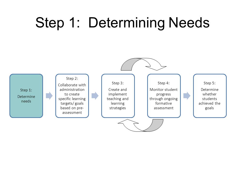Step 1: Determining Needs Step 1: Determine needs Step 2: Collaborate with administration to create specific learning targets/ goals based on pre- assessment Step 3: Create and implement teaching and learning strategies Step 4: Monitor student progress through ongoing formative assessment Step 5: Determine whether students achieved the goals