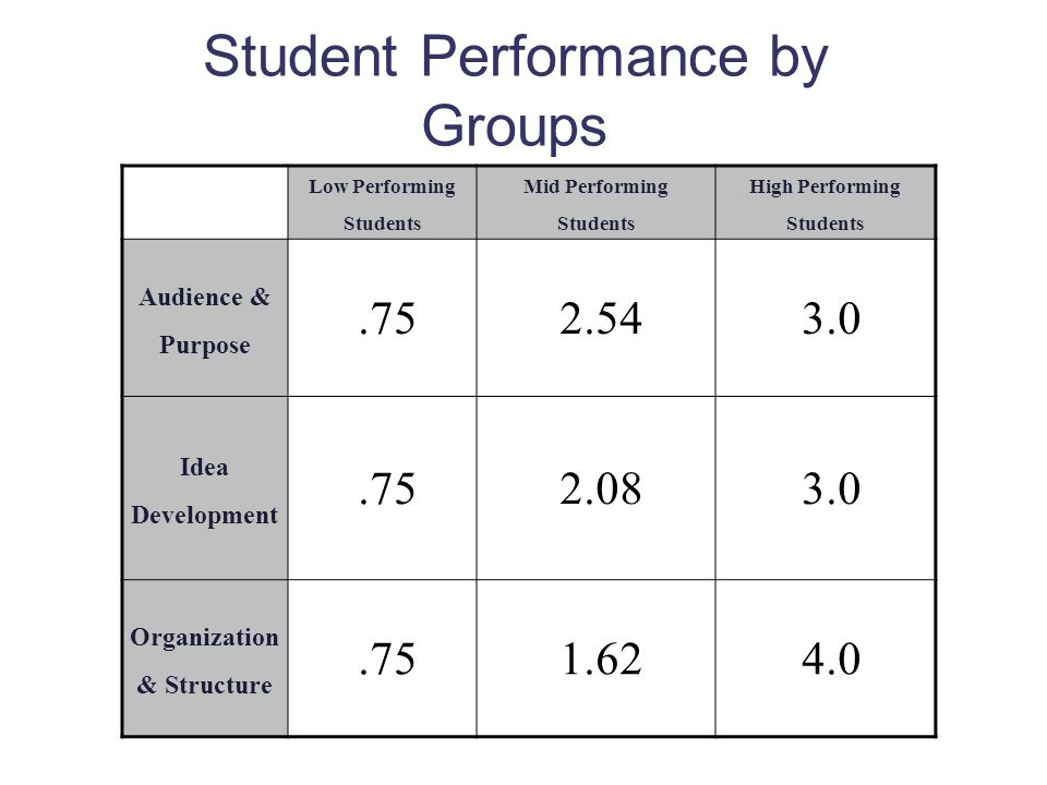 Student Performance by Groups Low Performing Students Mid Performing Students High Performing Students Audience & Purpose.752.543.0 Idea Development.752.083.0 Organization & Structure.751.624.0