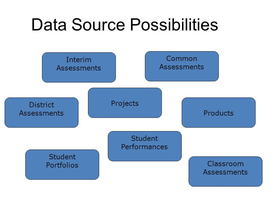 Data Source Possibilities Interim Assessments Classroom Assessments Projects Products Student Portfolios Student Performances Common Assessments District Assessments