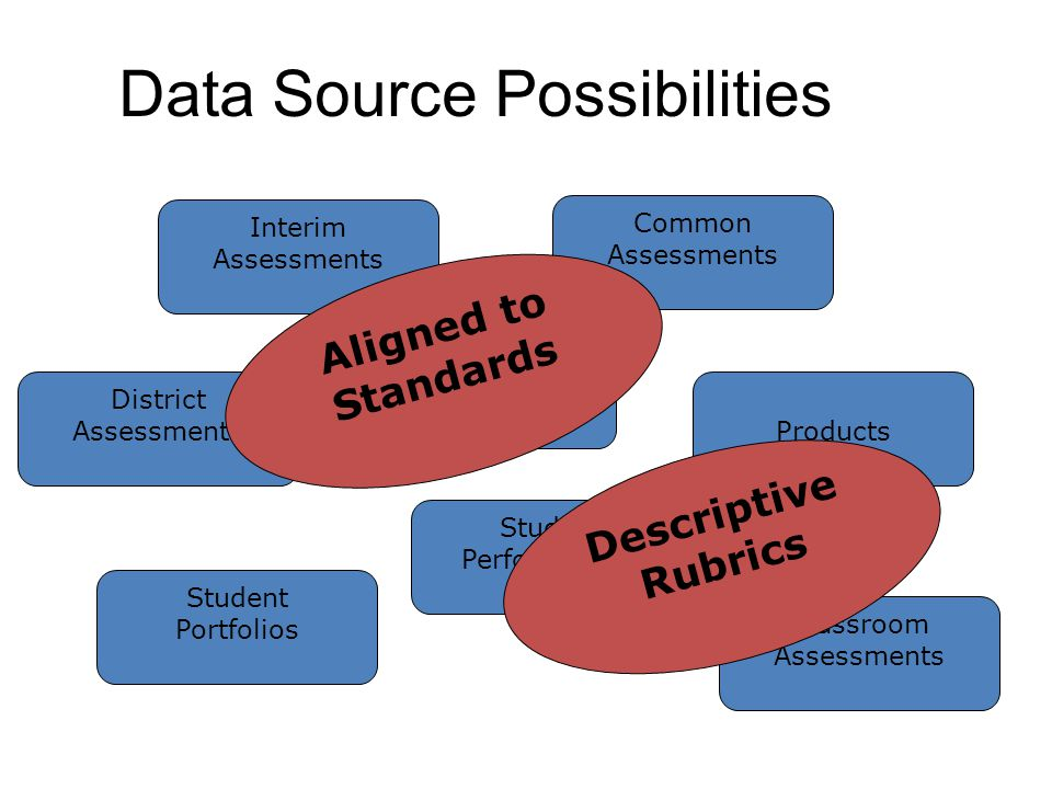 Data Source Possibilities Interim Assessments Classroom Assessments Projects Products Student Portfolios Student Performances Common Assessments District Assessments Aligned to Standards Descriptive Rubrics