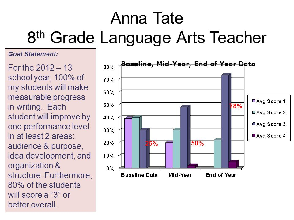 Anna Tate 8 th Grade Language Arts Teacher Baseline, Mid-Year, End of Year Data 50% 78% 25% Goal Statement: For the 2012 – 13 school year, 100% of my students will make measurable progress in writing.