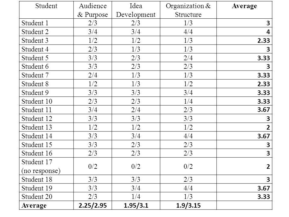 StudentAudience & Purpose Idea Development Organization & Structure Average Student 12/3 1/3 3 Student 23/4 4/4 4 Student 31/2 1/3 2.33 Student 42/31/