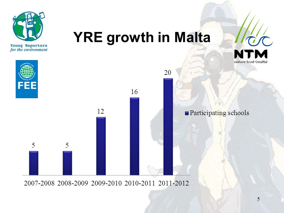 YRE growth in Malta 5