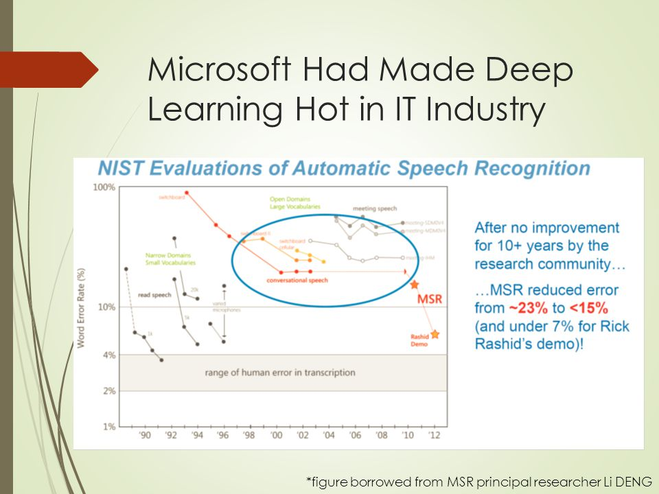Microsoft Had Made Deep Learning Hot in IT Industry *figure borrowed from MSR principal researcher Li DENG