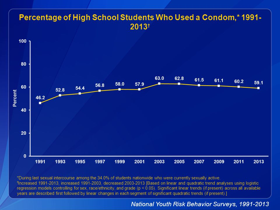 Percentage of High School Students Who Used a Condom,* 1991- 2013 † *During last sexual intercourse among the 34.0% of students nationwide who were currently sexually active.