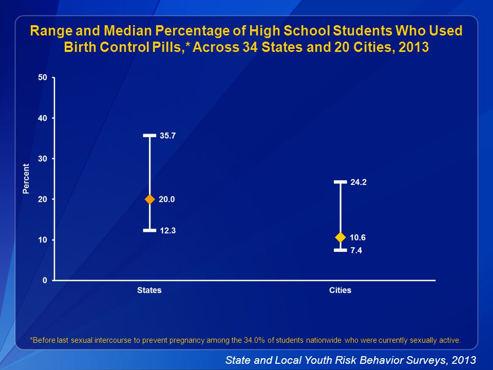Range and Median Percentage of High School Students Who Used Birth Control Pills,* Across 34 States and 20 Cities, 2013 *Before last sexual intercourse to prevent pregnancy among the 34.0% of students nationwide who were currently sexually active.
