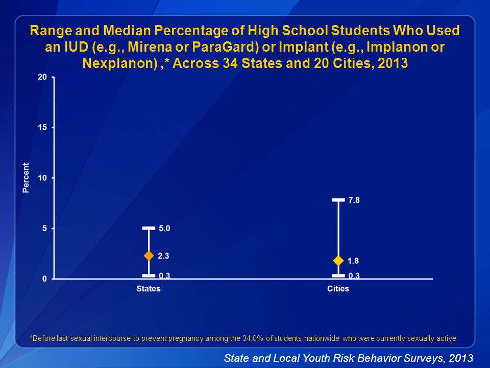 Range and Median Percentage of High School Students Who Used an IUD (e.g., Mirena or ParaGard) or Implant (e.g., Implanon or Nexplanon),* Across 34 States and 20 Cities, 2013 *Before last sexual intercourse to prevent pregnancy among the 34.0% of students nationwide who were currently sexually active.