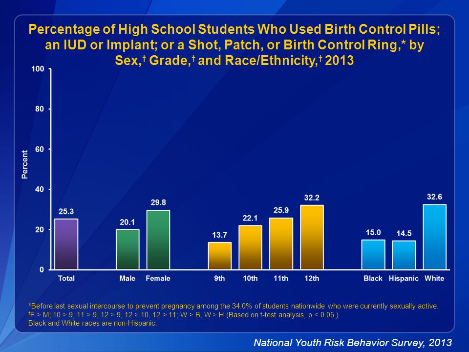 Percentage of High School Students Who Used Birth Control Pills; an IUD or Implant; or a Shot, Patch, or Birth Control Ring,* by Sex, † Grade, † and Race/Ethnicity, † 2013 *Before last sexual intercourse to prevent pregnancy among the 34.0% of students nationwide who were currently sexually active.
