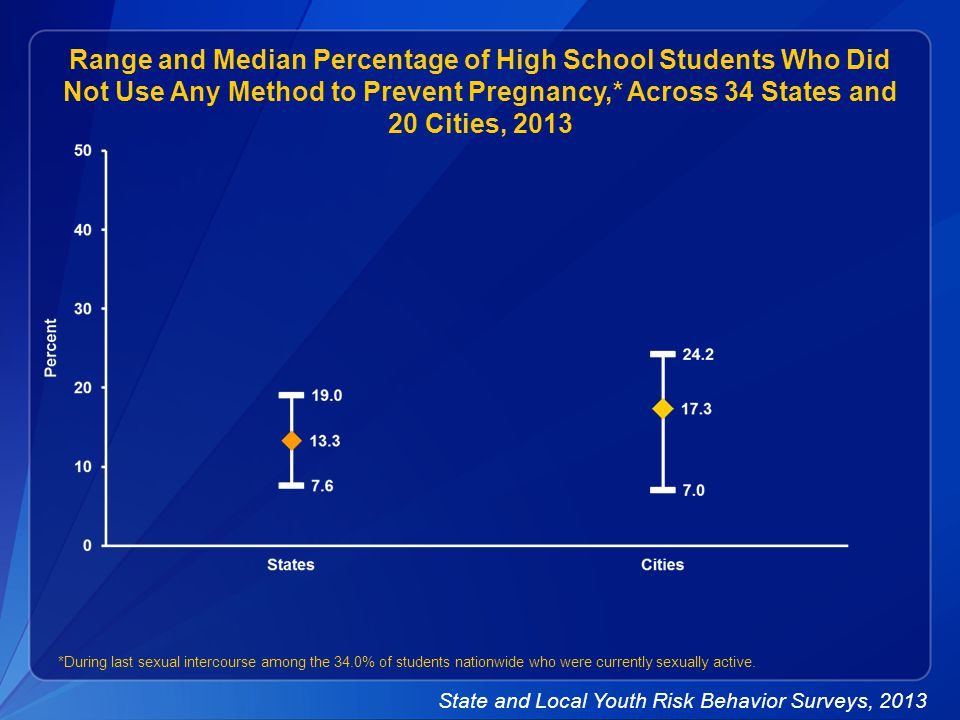 Range and Median Percentage of High School Students Who Did Not Use Any Method to Prevent Pregnancy,* Across 34 States and 20 Cities, 2013 *During last sexual intercourse among the 34.0% of students nationwide who were currently sexually active.