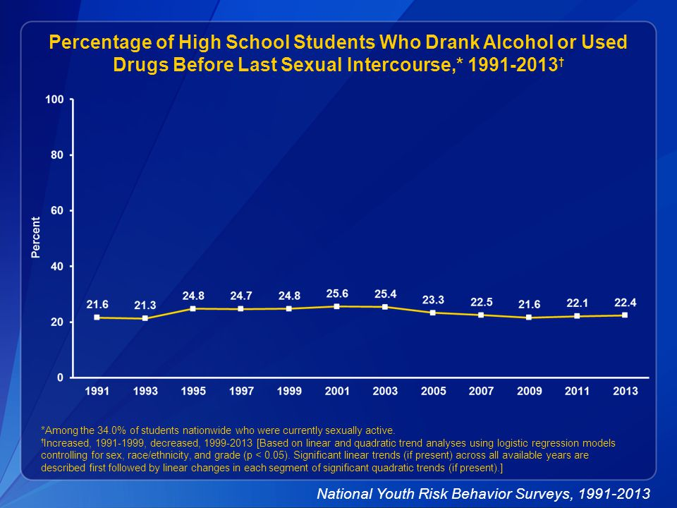 Percentage of High School Students Who Drank Alcohol or Used Drugs Before Last Sexual Intercourse,* 1991-2013 † *Among the 34.0% of students nationwide who were currently sexually active.