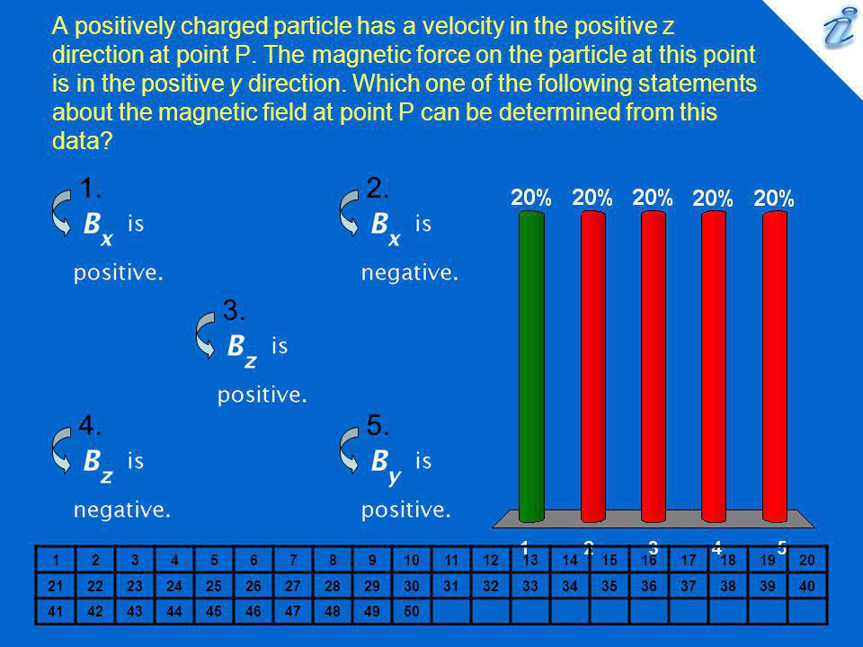A positively charged particle has a velocity in the positive z direction at point P. The magnetic force on the particle at this point is in the positi