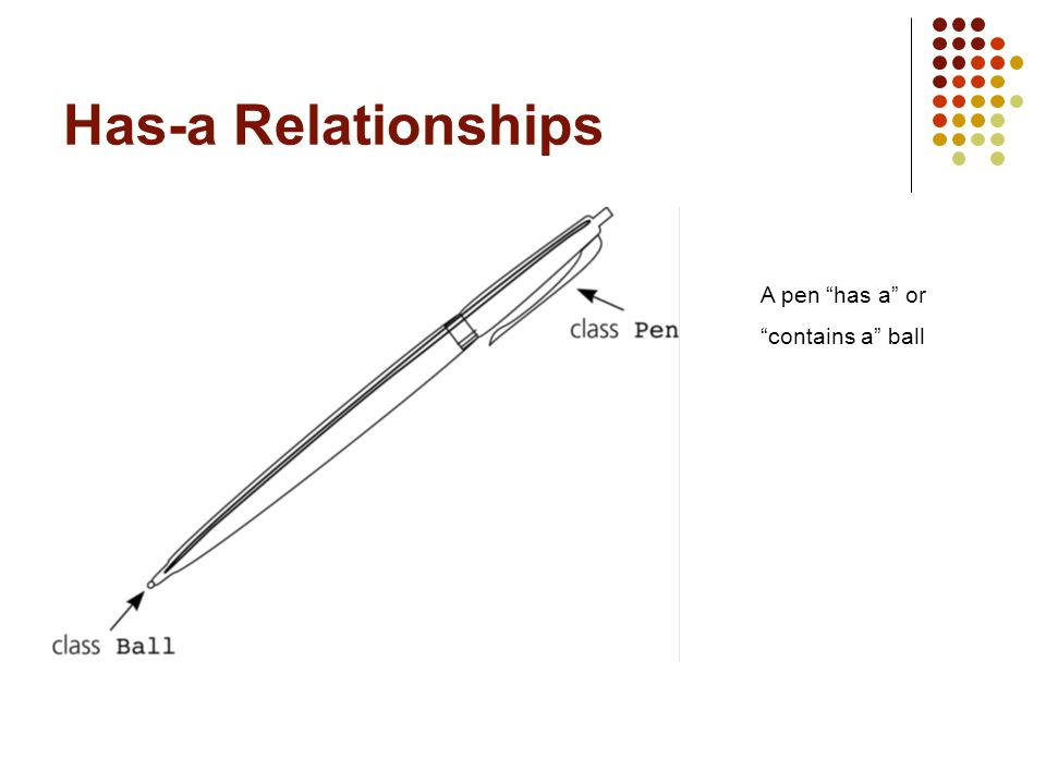 Has-a Relationships A pen has a or contains a ball
