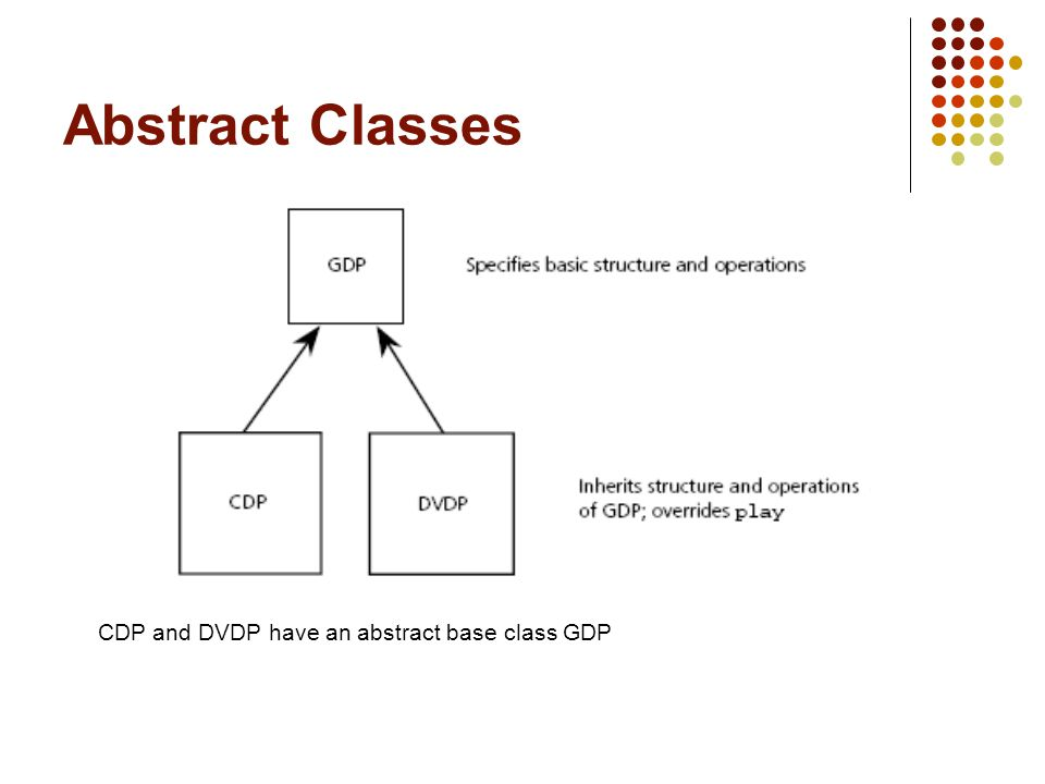 Abstract Classes CDP and DVDP have an abstract base class GDP