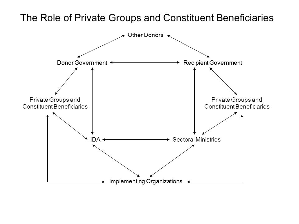 Donor GovernmentRecipient Government Other Donors The Donor-Recipient Negotiation Arena IDASectoral Ministries Implementing Organizations Donor GovernmentRecipient Government Principal-Agent Relationships within Donor and Recipient Governments Private Groups and Constituent Beneficiaries Private Groups and Constituent Beneficiaries The Role of Private Groups and Constituent Beneficiaries